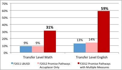 A graph showing the number of students assessed into transfer-level English and Math classes.