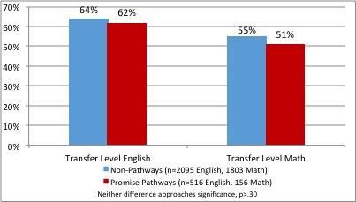 A graph showing the success rates for transfer-level English and Math students in 2012.
