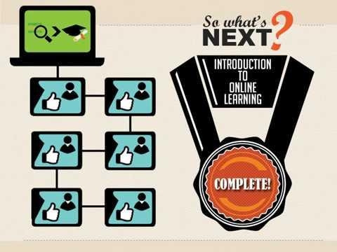 Online Student Readiness