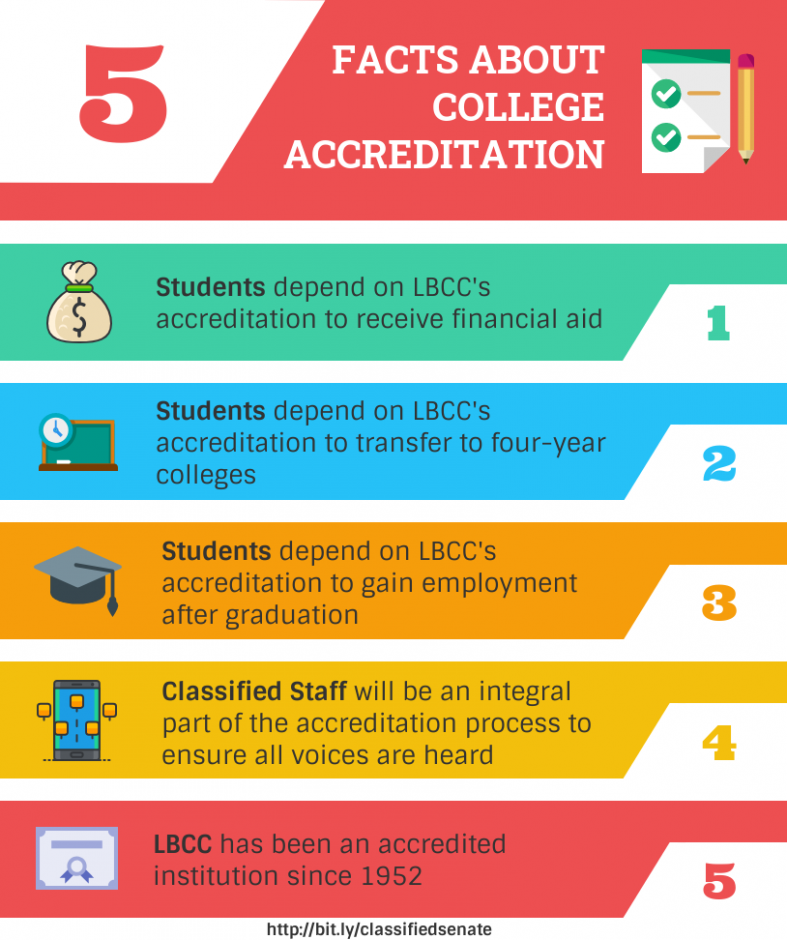 5 Facts about College Accreditation